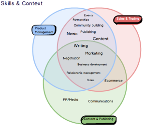 JvB Skills Context Venn